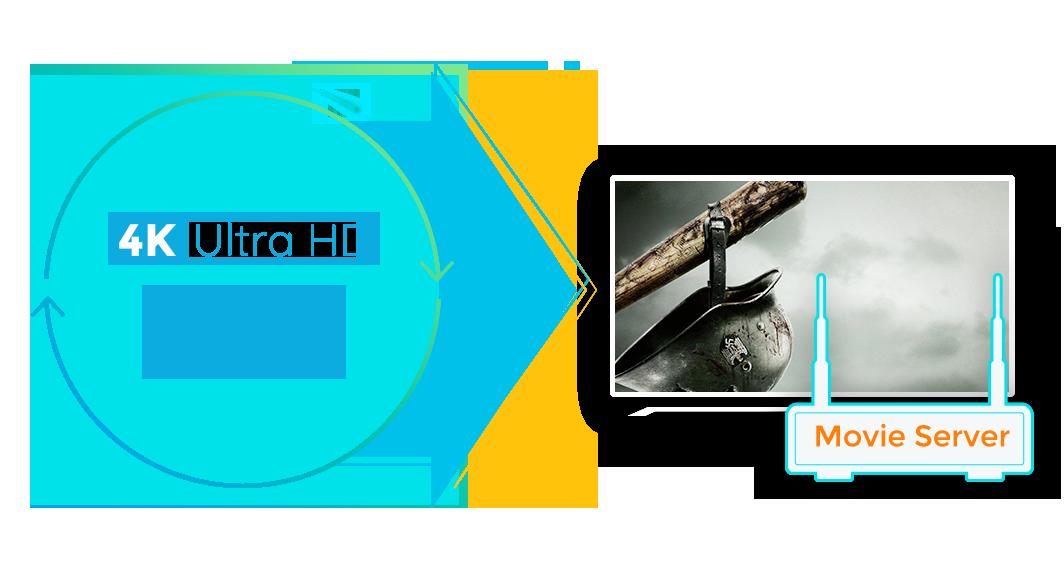 dvdfab uhd ripper feature 3