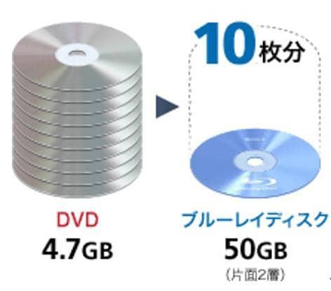 ブルーレイ DVDの違い