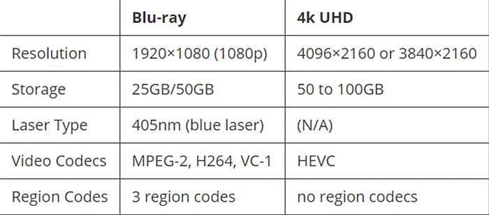 Blu-ray vs 4K