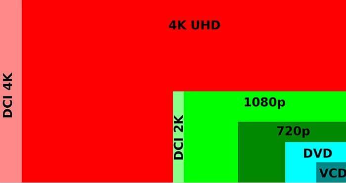 Xbox One S 4K Comparison